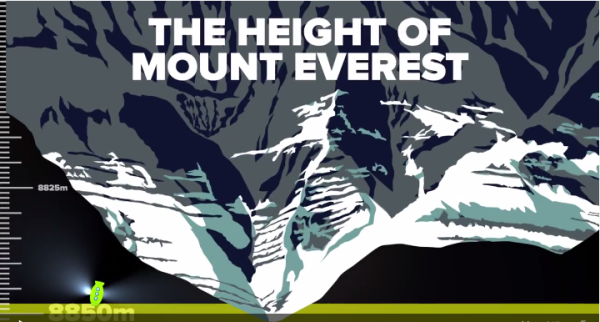 Mount Everest is 8850 meters, and the ocean goes even deeper